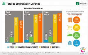 Total de Empresas en Durango