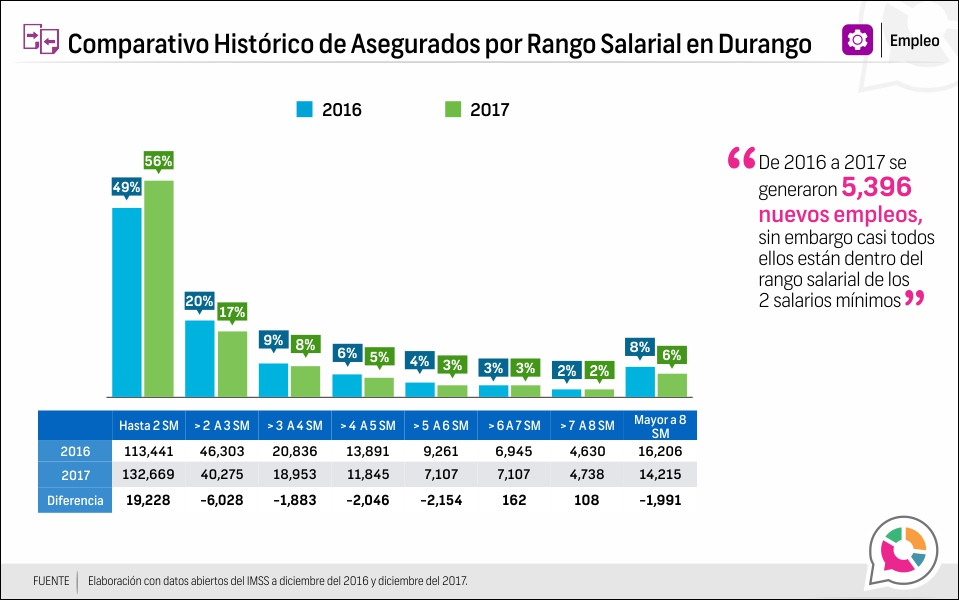 Comparativo Histórico de Asegurados por Rango Salarial en Durango