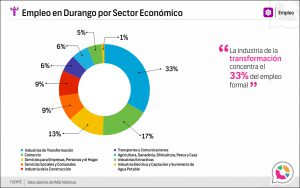 Empleo en Durango por Sector Económico