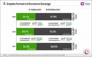 Empleo Formal e Informal en Durango