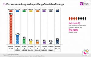 Porcentaje de Asegurados por Rango Salarial en Durango