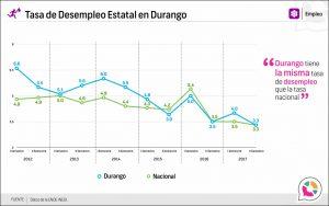 Tasa de Desempleo Estatal en Durango