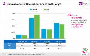 Trabajadores por Sector Económico en Durango