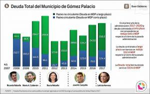 Deuda Total del Municipio de Gómez Palacio