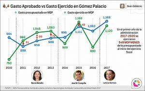 Gasto Aprobado vs Gasto Ejercido en Gómez Palacio
