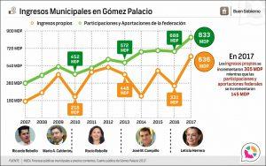 Ingresos Municipales en Gómez Palacio