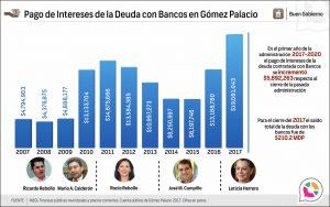 Pago de Intereses de la Deuda con Bancos en Gómez Palacio