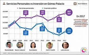 Servicios Personales vs Inversión Pública en Gómez Palacio