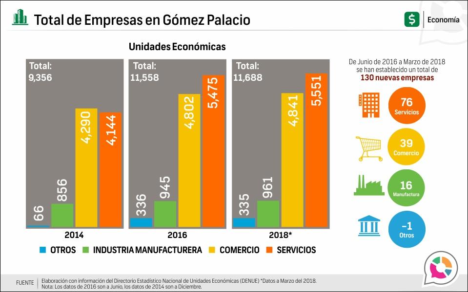 Total de Empresas en Gómez Palacio