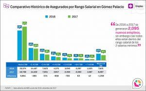 Comparativo Histórico de Asegurados por Rango Salarial en Gómez Palacio