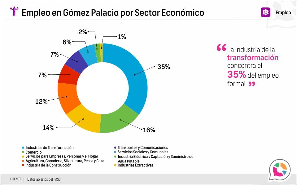 Empleo en Gómez Palacio por Sector Económico