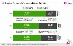 Empleo Formal e Informal en Gómez Palacio