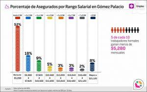 Porcentaje de Asegurados por Rango Salarial en Gómez Palacio