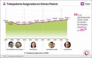 Trabajadores Asegurados en Gómez Palacio
