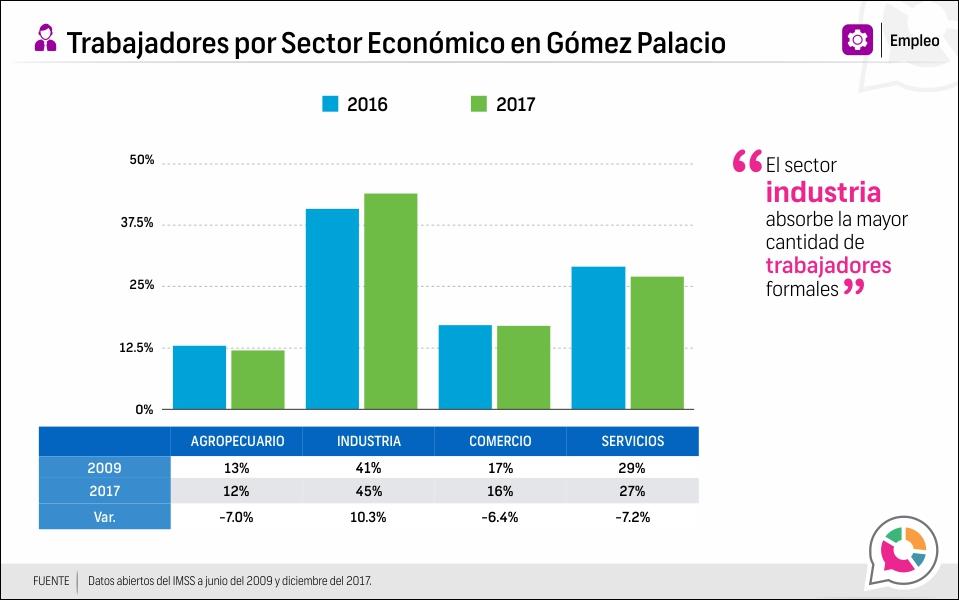 Trabajadores por Sector Económico en Gómez Palacio