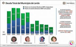 Deuda Total del Municipio de Lerdo