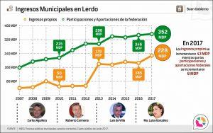 Ingresos Municipales en Lerdo