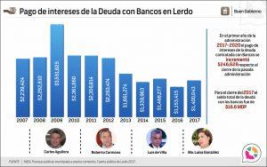 Pago de Intereses de la Deuda con Bancos en Lerdo