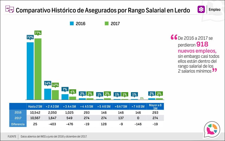 Comparativo Histórico de Asegurados por Rango Salarial en Lerdo