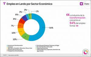 Empleo en Lerdo por Sector Económico