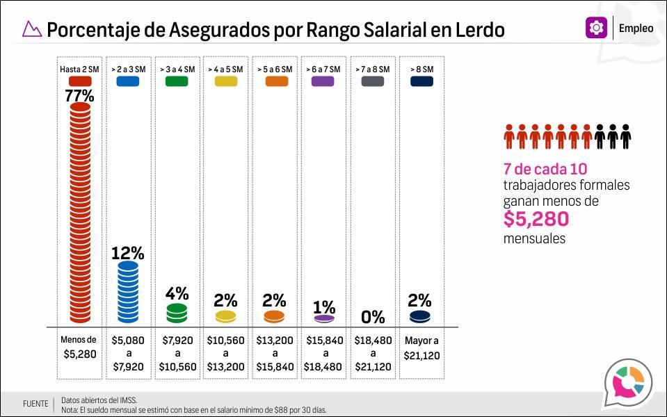 Porcentaje de Asegurados por Rango Salarial en Lerdo