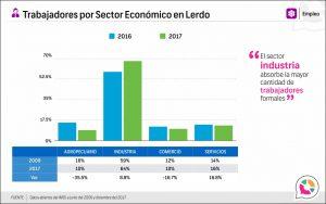 Trabajadores por Sector Económico en Lerdo