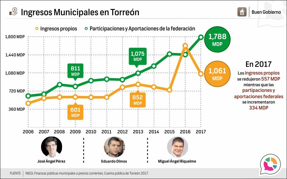 Ingresos Municipales en Torreón