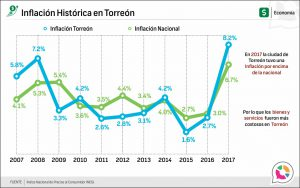 Inflación Histórica en Torreón