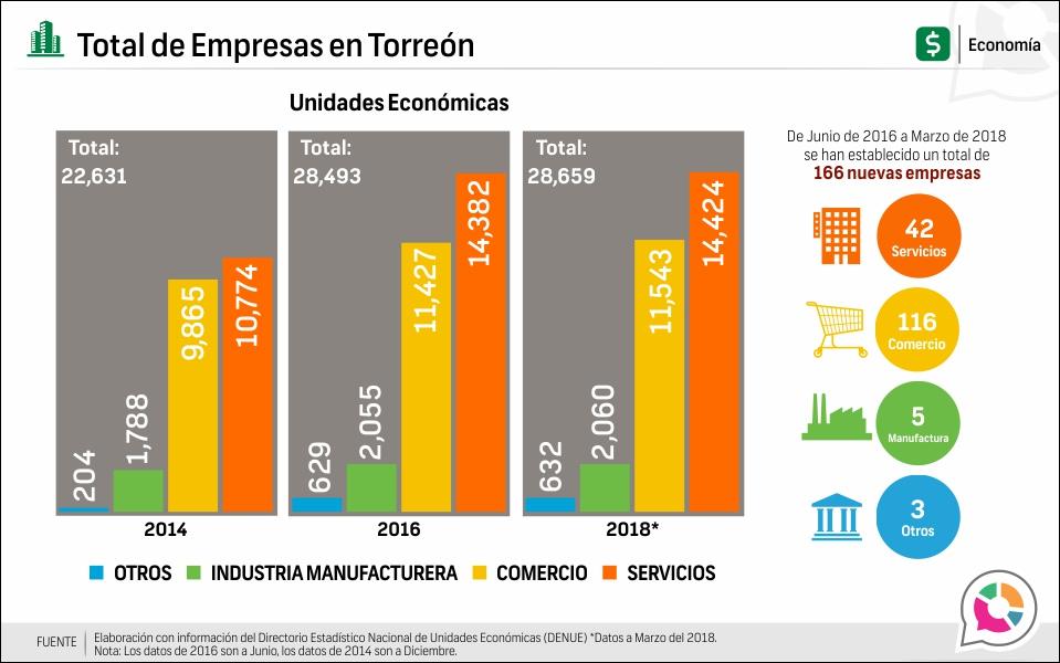 Total de Empresas en Torreón
