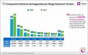 Comparativo Histórico de Asegurados por Rango Salarial en Torreón