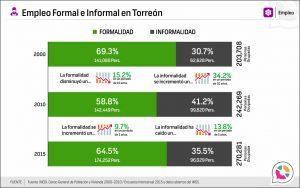 Empleo Formal e Informal en Torreón