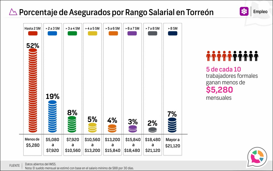Porcentaje de Asegurados por Rango Salarial en Torreón