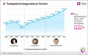 Trabajadores Asegurados en Torreón
