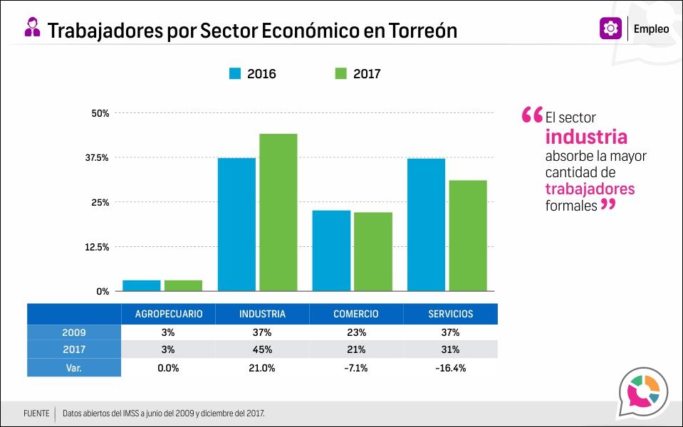 Trabajadores por Sector Económico en Torreón