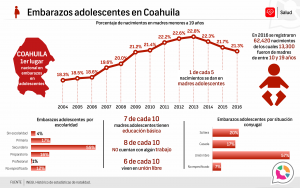 Embarazos Adolescentes en Coahuila