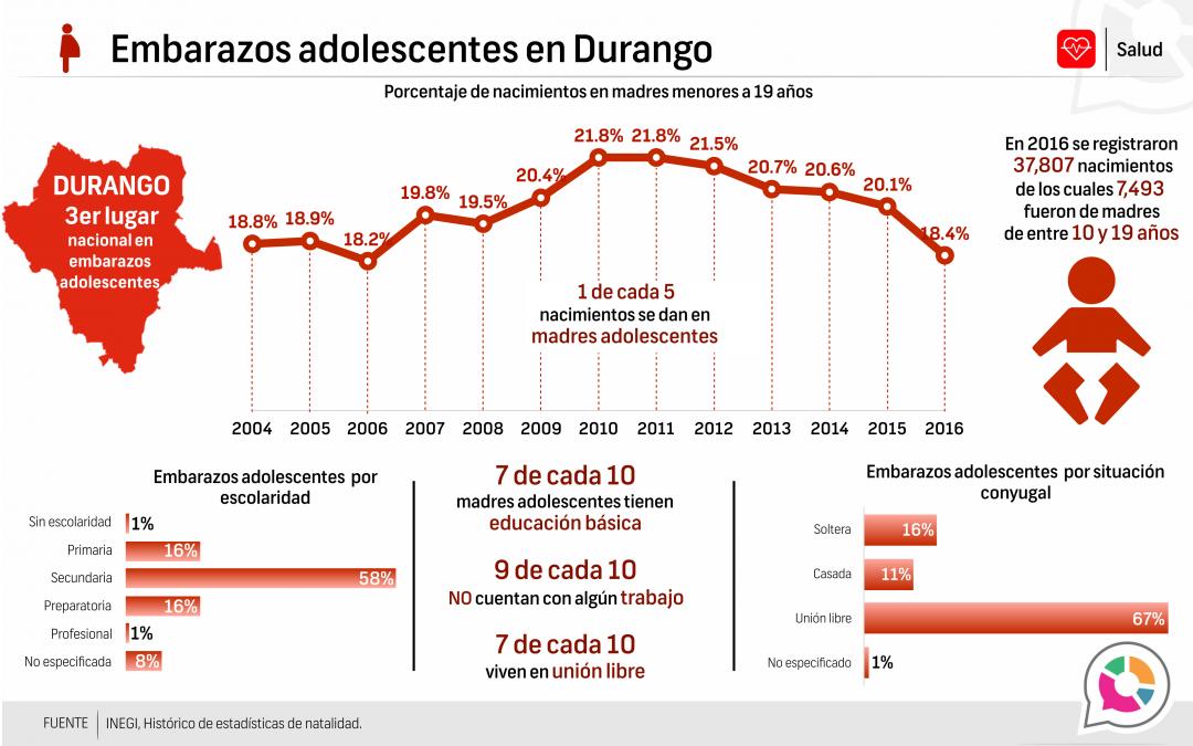 Embarazos adolescentes en Durango