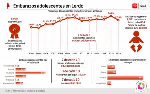 Embarazos adolescentes en Lerdo