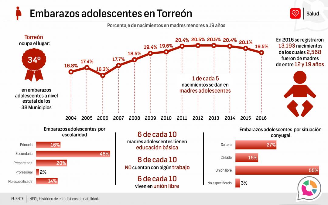 Embarazos adolescentes en Torreón