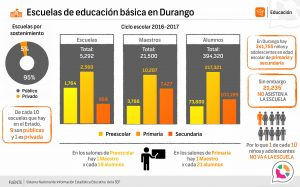 Escuelas de educación básica en Durango 2016-2017