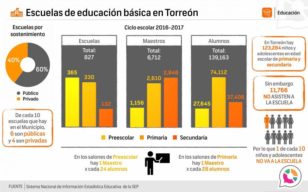 Escuela de educación básica en Torreón 2016-2017