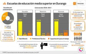 Escuela de educación media superior en Durango 2016-2017