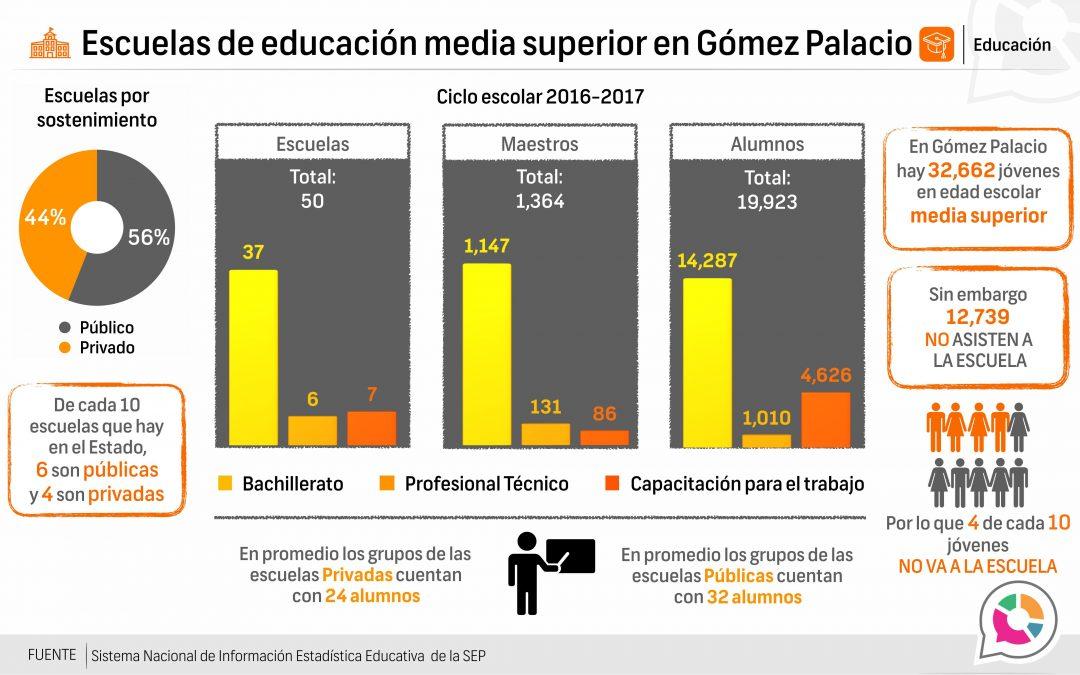 Escuela de educación media superior en Gómez Palacio 2016-2017