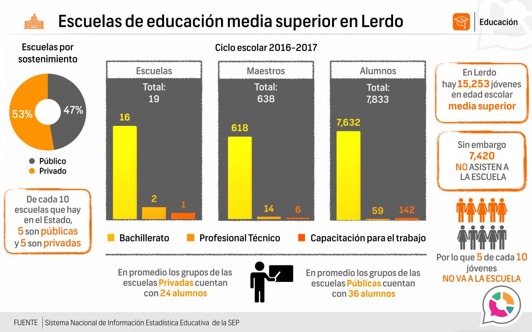 Escuelas de educación media superior en Lerdo 2016-2017