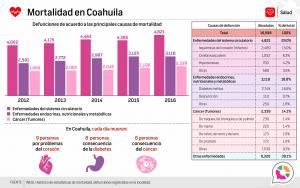 Mortalidad en Coahuila