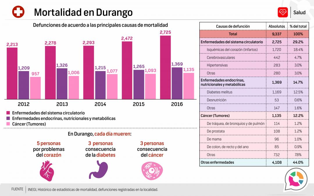 Mortalidad en Durango