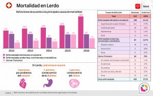 Mortalidad en Lerdo 2016