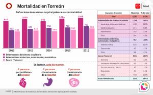 Mortalidad en Torreón 2016