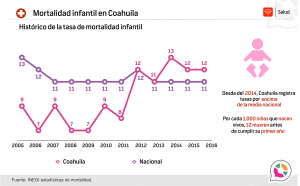 Mortalidad infantil en Coahuila 2016