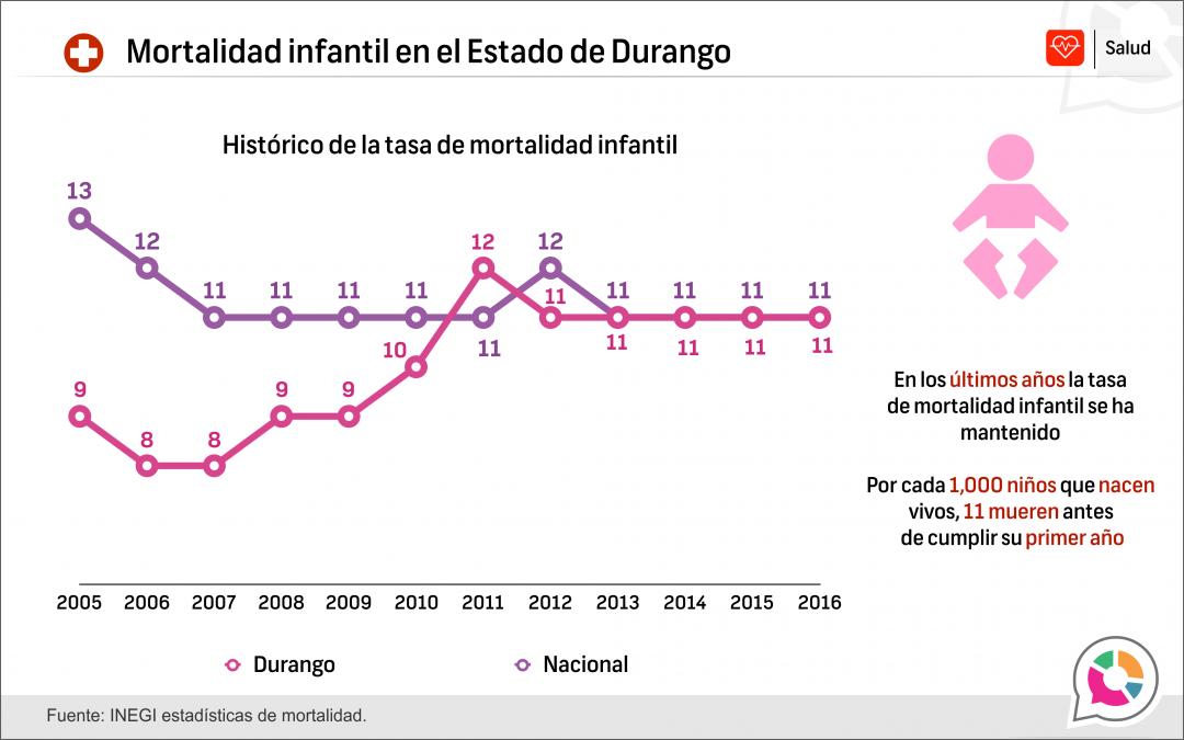 Mortalidad infantil en Estado de Durango 2016