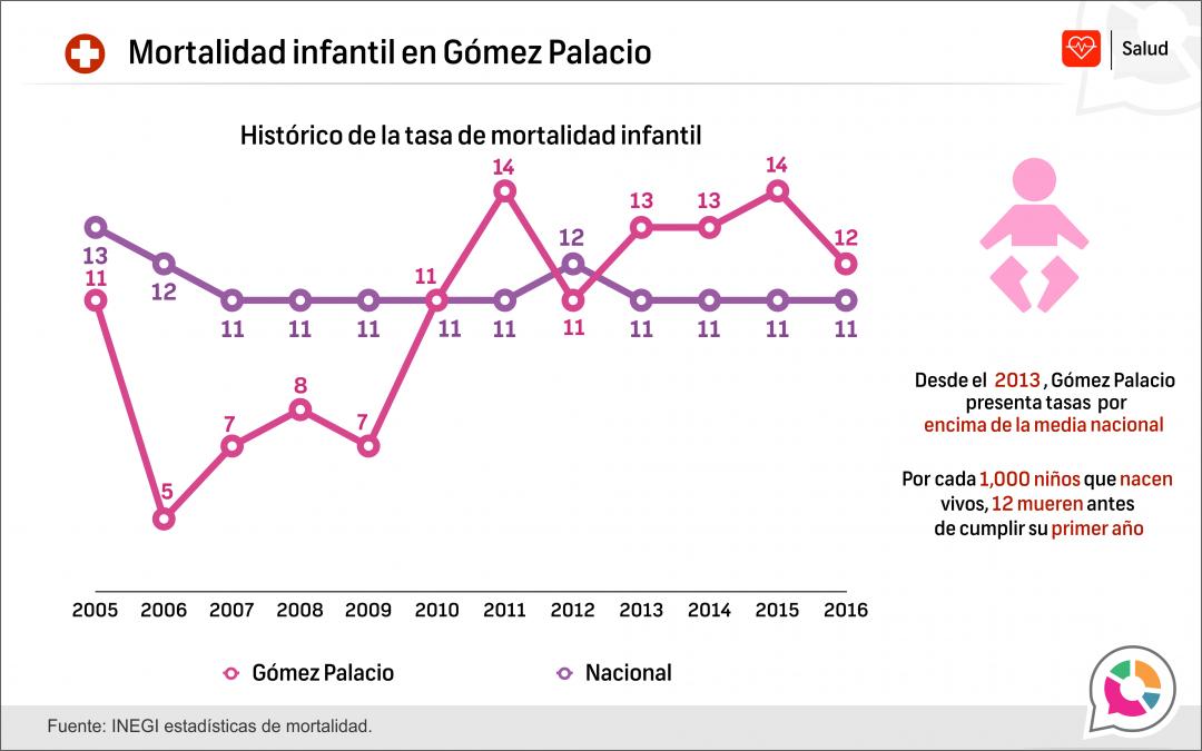 Mortalidad infantil en Gómez Palacio